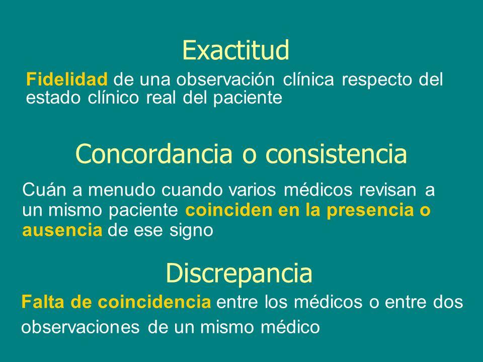 Concordancia o consistencia Cuán a menudo cuando varios médicos revisan a un mismo paciente coinciden en la presencia o ausencia de ese signo Discrepa