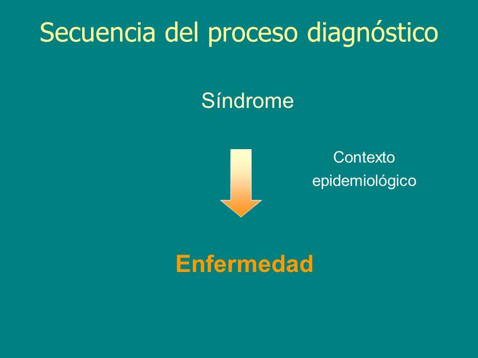 Secuencia del proceso diagnóstico Síndrome Contexto epidemiológico Enfermedad