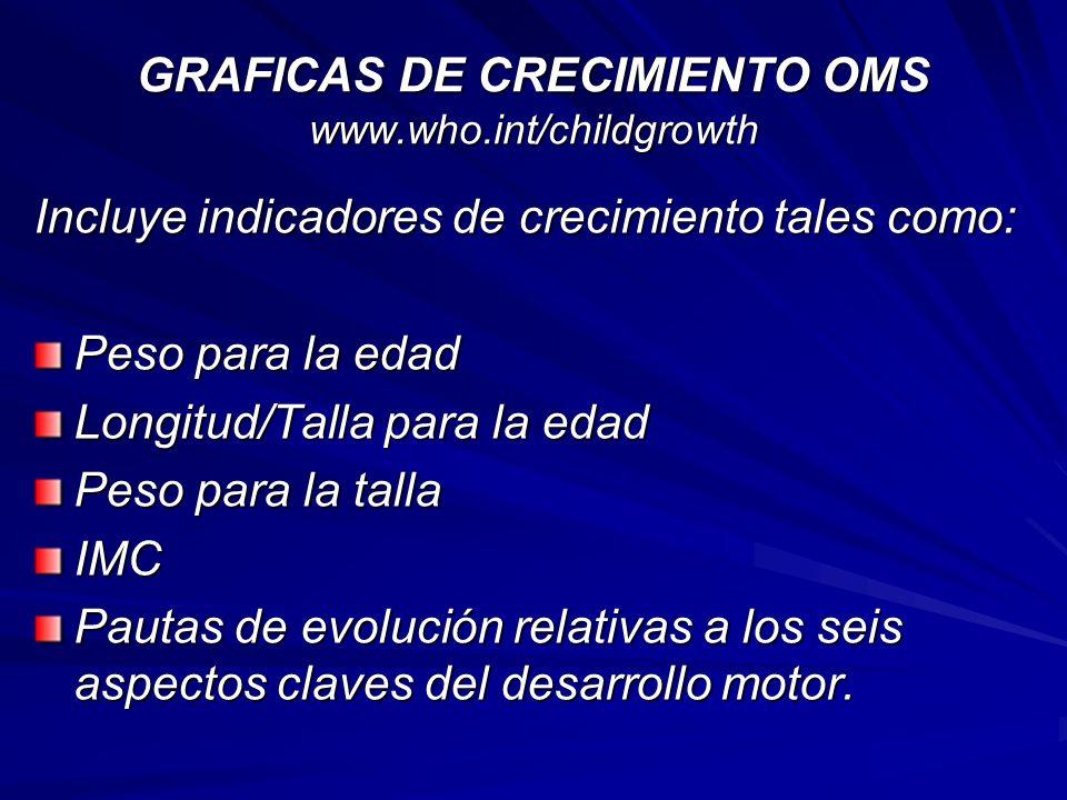 GRAFICAS DE CRECIMIENTO OMS www.who.int/childgrowth Incluye indicadores de crecimiento tales como: Peso para la edad Longitud/Talla para la edad Peso