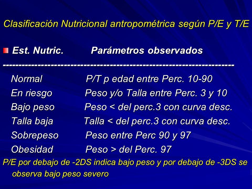 Clasificación Nutricional antropométrica según P/E y T/E Est. Nutric. Parámetros observados ----------------------------------------------------------