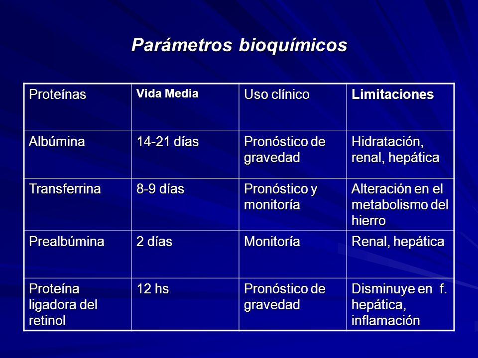 Parámetros bioquímicos Proteínas Vida Media Uso clínico Limitaciones Albúmina 14-21 días Pronóstico de gravedad Hidratación, renal, hepática Transferr