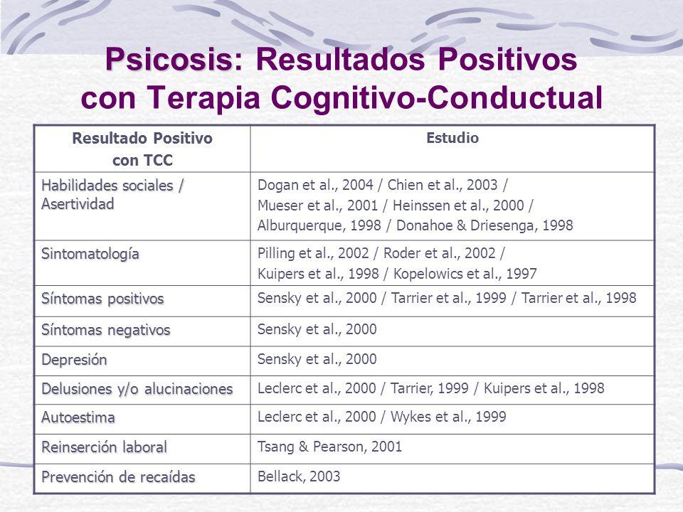 Resultado Positivo con TCC Estudio Habilidades sociales / Asertividad Dogan et al., 2004 / Chien et al., 2003 / Mueser et al., 2001 / Heinssen et al., 2000 / Alburquerque, 1998 / Donahoe & Driesenga, 1998 Sintomatología Pilling et al., 2002 / Roder et al., 2002 / Kuipers et al., 1998 / Kopelowics et al., 1997 Síntomas positivos Sensky et al., 2000 / Tarrier et al., 1999 / Tarrier et al., 1998 Síntomas negativos Sensky et al., 2000 Depresión Delusiones y/o alucinaciones Leclerc et al., 2000 / Tarrier, 1999 / Kuipers et al., 1998 Autoestima Leclerc et al., 2000 / Wykes et al., 1999 Reinserción laboral Tsang & Pearson, 2001 Prevención de recaídas Bellack, 2003 Psicosis Psicosis: Resultados Positivos con Terapia Cognitivo-Conductual