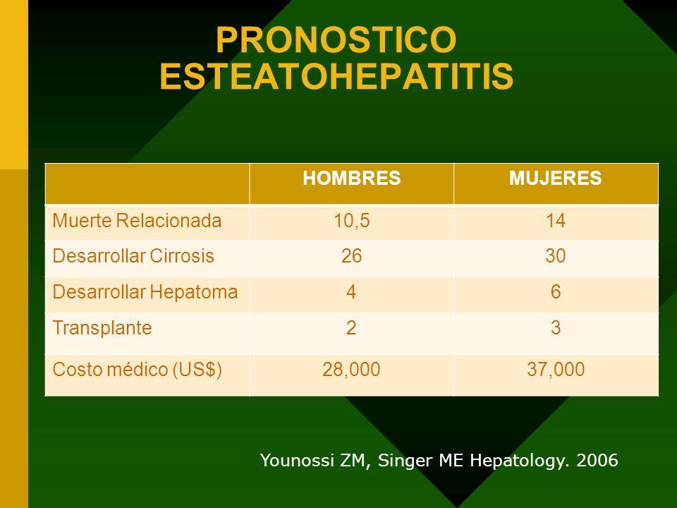 PRONOSTICO ESTEATOHEPATITIS HOMBRESMUJERES Muerte Relacionada10,514 Desarrollar Cirrosis2630 Desarrollar Hepatoma46 Transplante23 Costo médico (US$)28