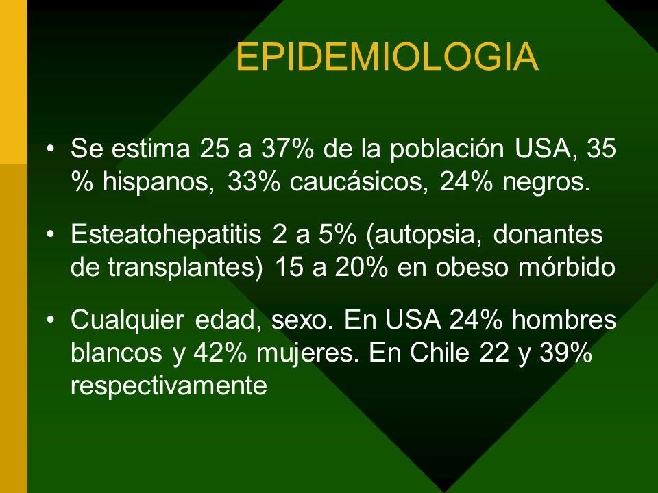 EPIDEMIOLOGIA Se estima 25 a 37% de la población USA, 35 % hispanos, 33% caucásicos, 24% negros. Esteatohepatitis 2 a 5% (autopsia, donantes de transp
