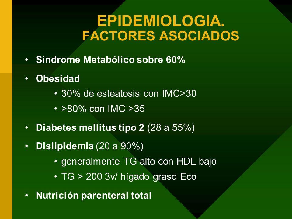 EPIDEMIOLOGIA. FACTORES ASOCIADOS Síndrome Metabólico sobre 60% Obesidad 30% de esteatosis con IMC>30 >80% con IMC >35 Diabetes mellitus tipo 2 (28 a