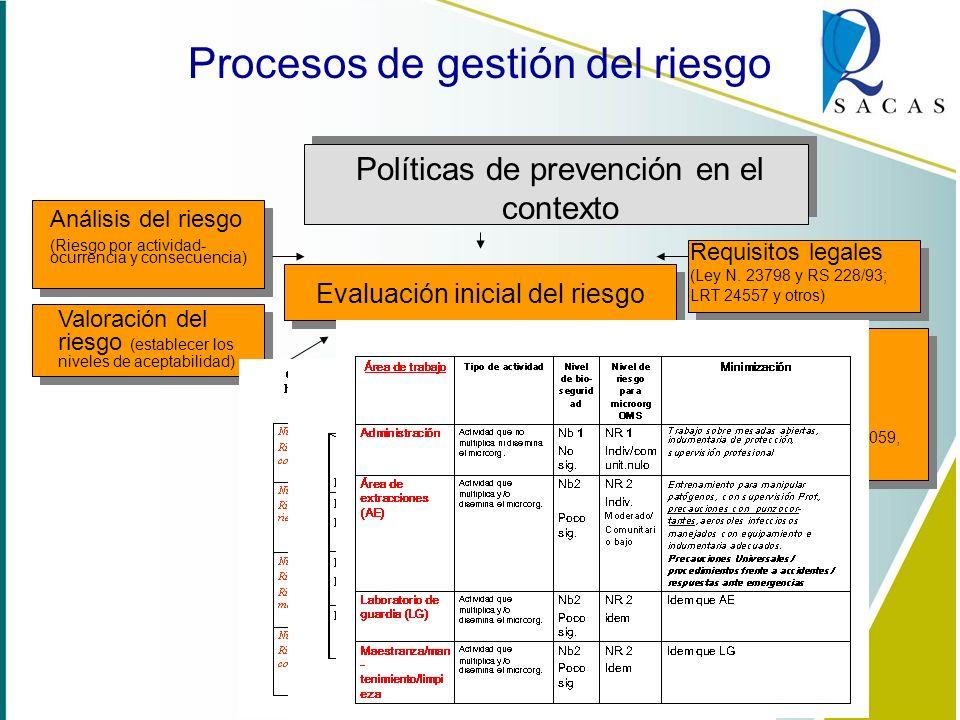 Políticas de prevención en el contexto Evaluación inicial del riesgo Procesos de gestión del riesgo Maria Barral Políticas:...........................