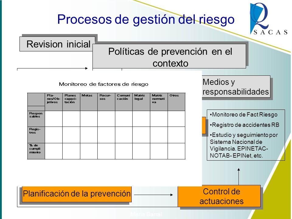 Políticas de prevención en el contexto Evaluación inicial del riesgo Planificación de la prevención Definición de objetivos y metas Procesos de gestió