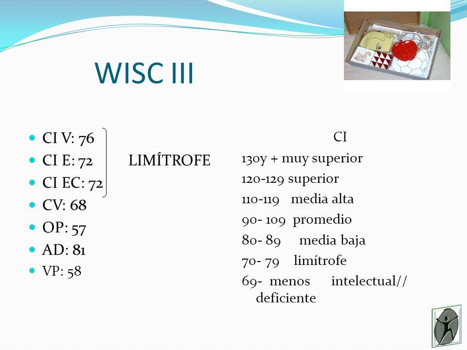 WISC III CI V: 76 CI E: 72 LIMÍTROFE CI EC: 72 CV: 68 OP: 57 AD: 81 VP: 58 CI 130y + muy superior 120-129 superior 110-119 media alta 90- 109 promedio 80- 89 media baja 70- 79 limítrofe 69- menos intelectual// deficiente