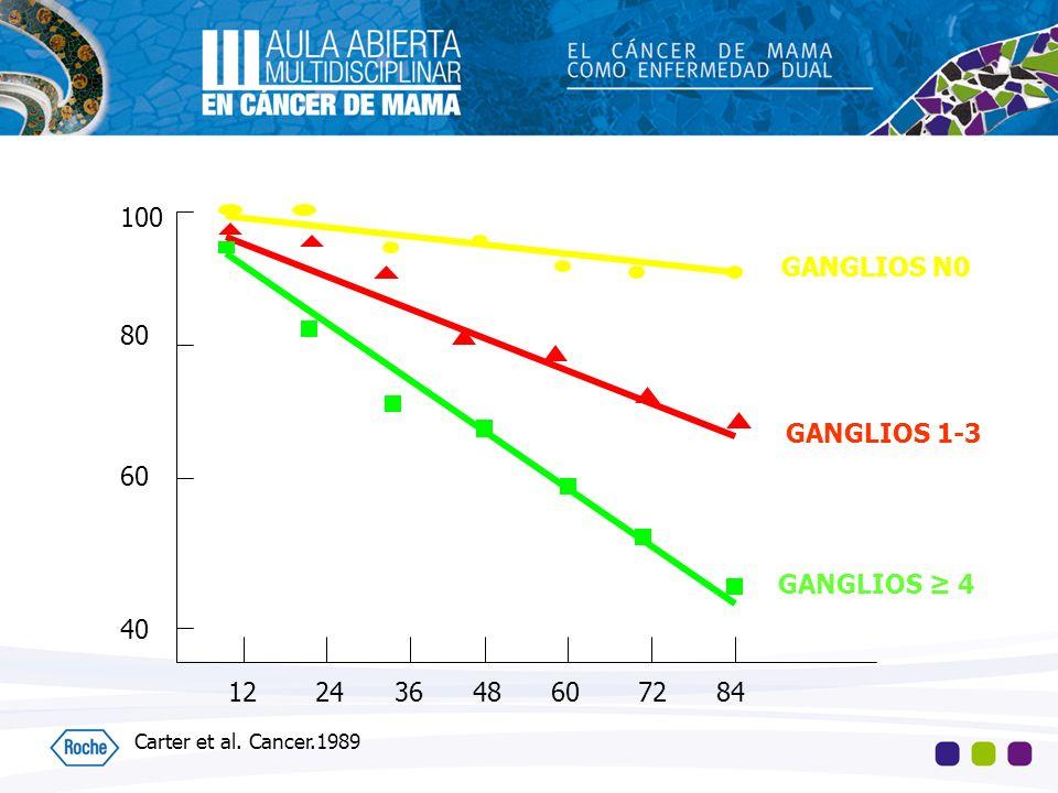 100 80 60 40 12 24 36 48 60 72 84 GANGLIOS N0 GANGLIOS 1-3 GANGLIOS 4 Carter et al. Cancer.1989