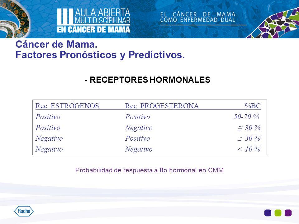 Cáncer de Mama. Factores Pronósticos y Predictivos. - RECEPTORES HORMONALES Rec. ESTRÓGENOSRec. PROGESTERONA%BC PositivoPositivo 50-70 % PositivoNegat