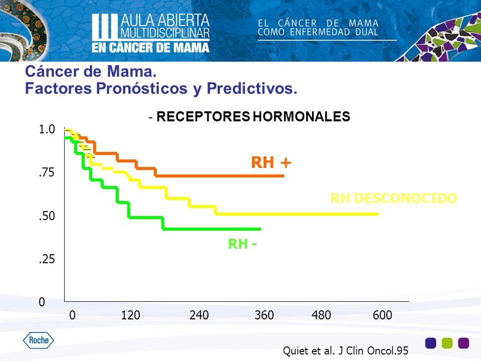 Cáncer de Mama. Factores Pronósticos y Predictivos. - RECEPTORES HORMONALES 1.0.75.50.25 0 0 120 240 360 480 600 RH - RH DESCONOCIDO RH + Quiet et al.