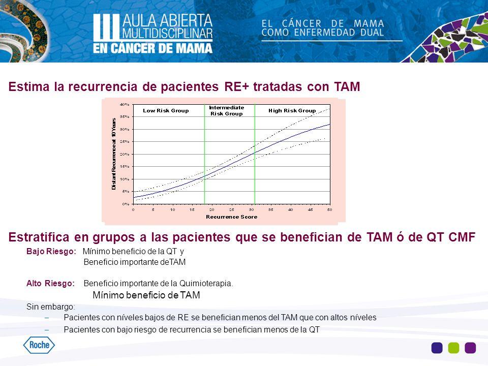 Estima la recurrencia de pacientes RE+ tratadas con TAM Estratifica en grupos a las pacientes que se benefician de TAM ó de QT CMF Bajo Riesgo: Mínimo
