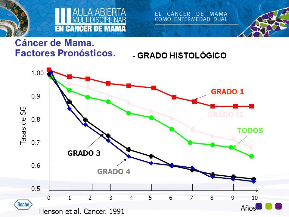 Cáncer de Mama. Factores Pronósticos. - GRADO HISTOLÓGICO 1.00 0.9 0.8 0.7 0.6 0.5 0 1 2 3 4 5 6 7 8 9 10 Tasas de SG Henson et al. Cancer. 1991 GRADO