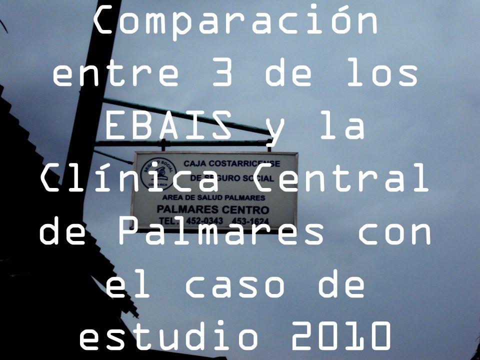 Comparación entre 3 de los EBAIS y la Clínica Central de Palmares con el caso de estudio 2010