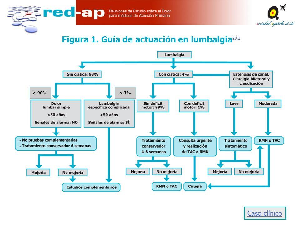 Figura 1. Guía de actuación en lumbalgia 23,2 23,2 Caso clínico < 3%>90%< 3%> 90%
