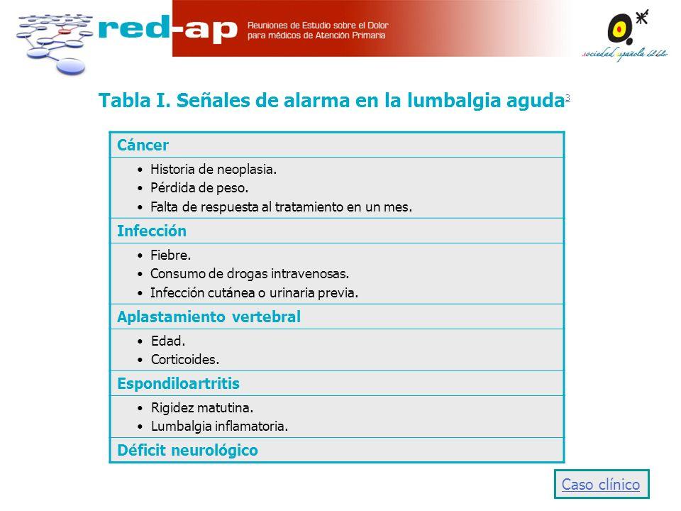 Tabla I.Señales de alarma en la lumbalgia aguda 3 3 Cáncer Historia de neoplasia.