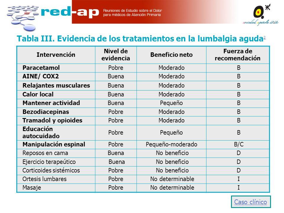 Tabla III.