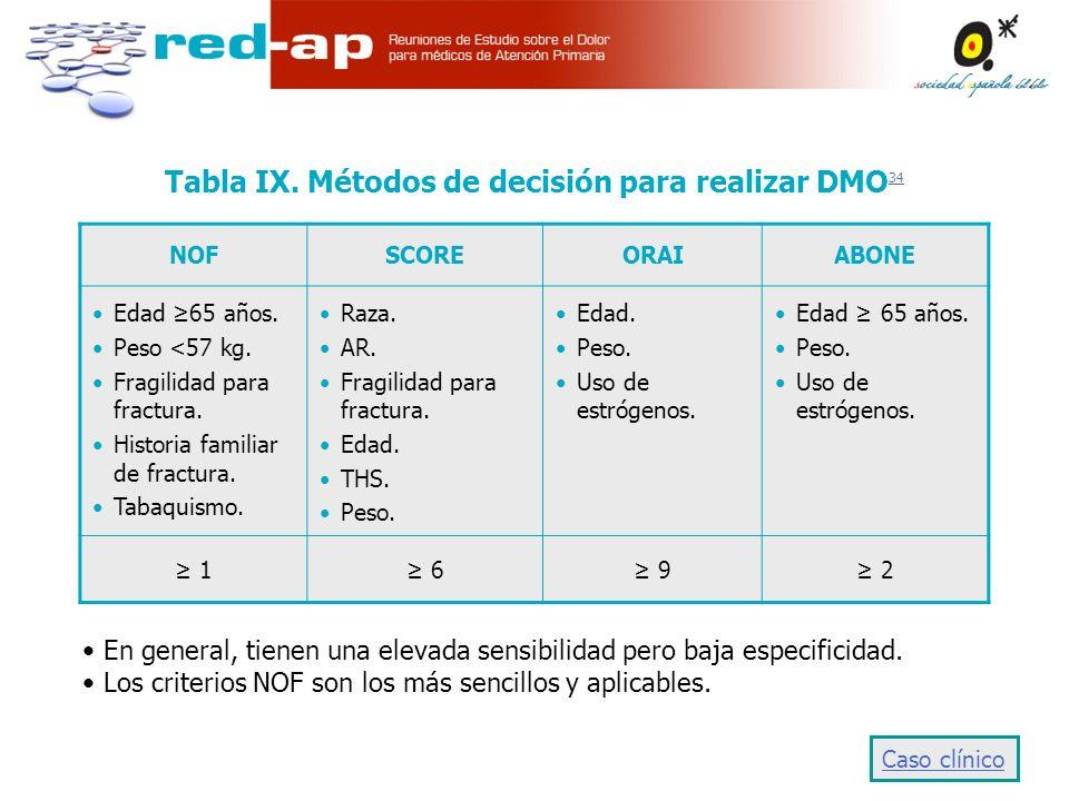 Tabla IX.Métodos de decisión para realizar DMO 34 34 NOFSCOREORAIABONE Edad 65 años.