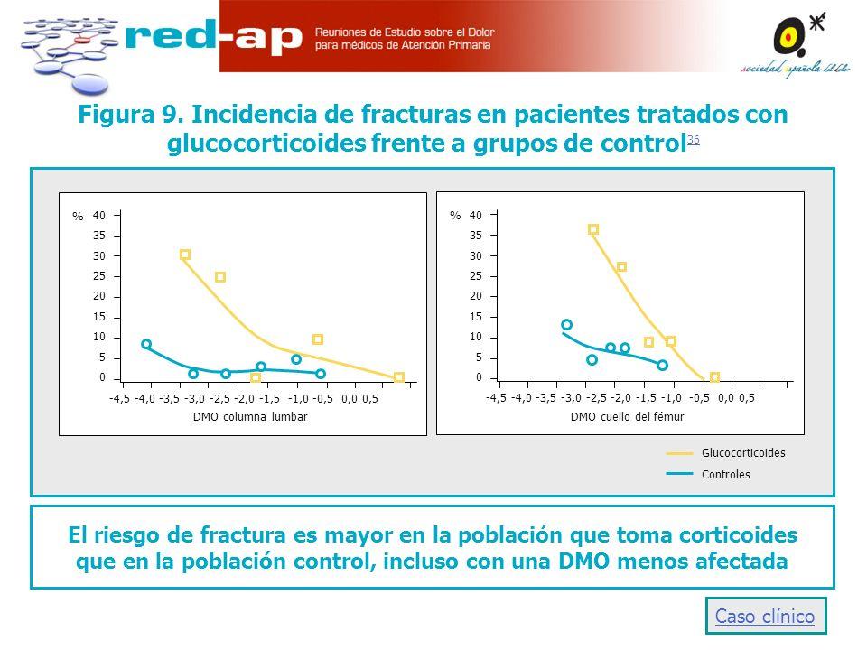 El riesgo de fractura es mayor en la población que toma corticoides que en la población control, incluso con una DMO menos afectada -4,5 -4,0 -3,5 -3,0 -2,5 -2,0 -1,5 -1,0 -0,5 0,0 0,5 40 35 30 25 20 15 10 5 0 DMO cuello del fémur 40 35 30 25 20 15 10 5 0 DMO columna lumbar % % -4,5 -4,0 -3,5 -3,0 -2,5 -2,0 -1,5 -1,0 -0,5 0,0 0,5 Glucocorticoides Controles Figura 9.