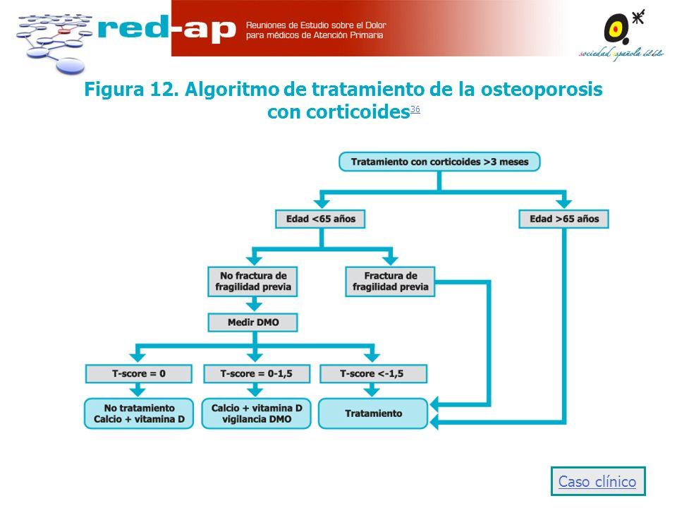 Figura 12. Algoritmo de tratamiento de la osteoporosis con corticoides 36 36 Caso clínico