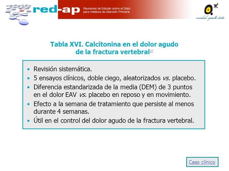 Tabla XVI.Calcitonina en el dolor agudo de la fractura vertebral 37 37 Revisión sistemática.