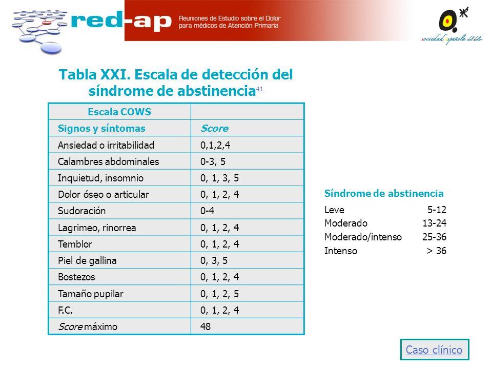 Escala COWS Signos y síntomasScore Ansiedad o irritabilidad0,1,2,4 Calambres abdominales0-3, 5 Inquietud, insomnio0, 1, 3, 5 Dolor óseo o articular0, 1, 2, 4 Sudoración0-4 Lagrimeo, rinorrea0, 1, 2, 4 Temblor0, 1, 2, 4 Piel de gallina0, 3, 5 Bostezos0, 1, 2, 4 Tamaño pupilar0, 1, 2, 5 F.C.0, 1, 2, 4 Score máximo48 Tabla XXI.