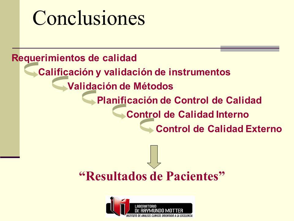 Conclusiones Requerimientos de calidad Calificación y validación de instrumentos Validación de Métodos Planificación de Control de Calidad Control de Calidad Interno Control de Calidad Externo Resultados de Pacientes