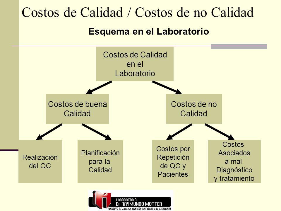 Costos de Calidad / Costos de no Calidad Costos de Calidad en el Laboratorio Costos de buena Calidad Costos de no Calidad Realización del QC Planifica