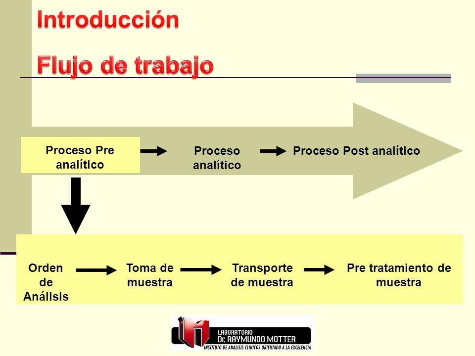 Proceso Pre analítico Proceso analítico Proceso Post analítico Proceso Pre analítico Orden de Análisis Toma de muestra Transporte de muestra Pre trata