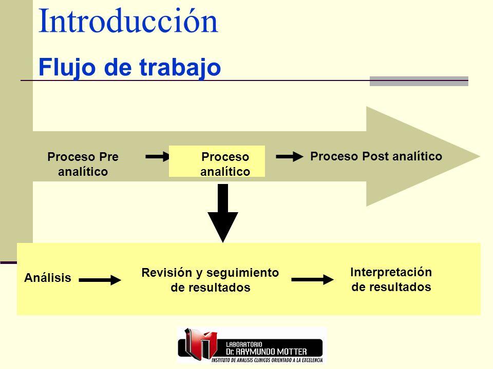 Introducción Proceso analítico Proceso Post analítico Flujo de trabajo Proceso Pre analítico Análisis Revisión y seguimiento de resultados Interpretación de resultados Proceso analítico