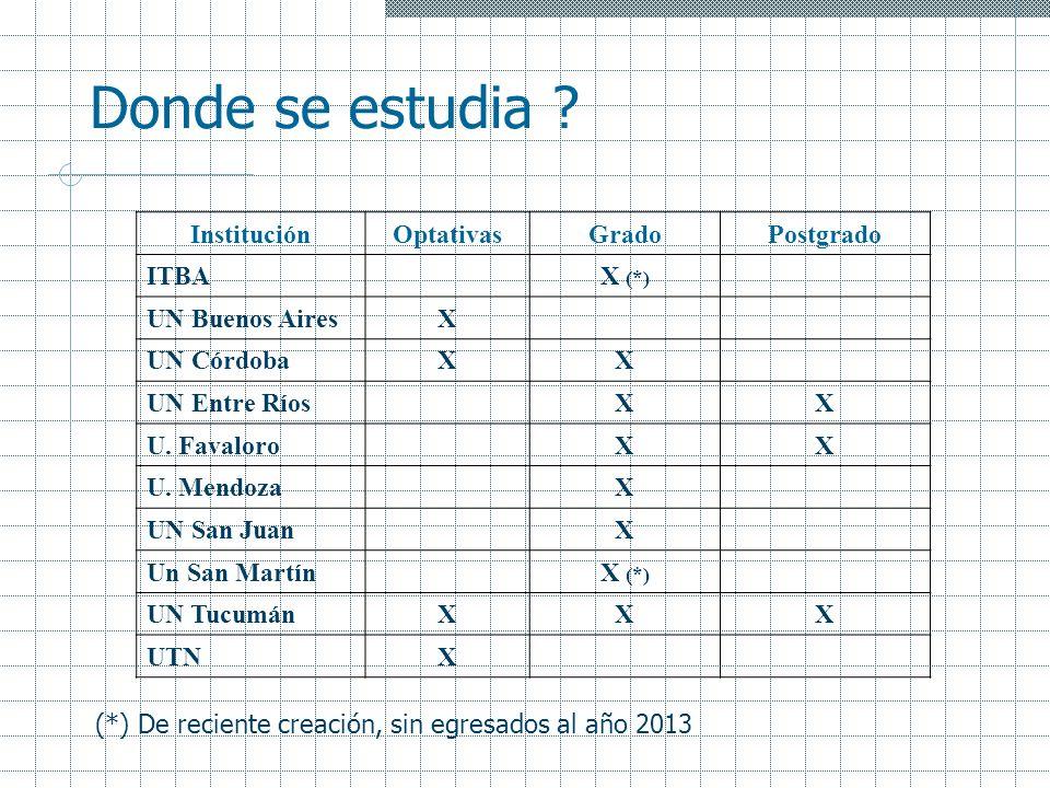 Donde se estudia ? InstituciónOptativasGradoPostgrado ITBAX (*) UN Buenos AiresX UN CórdobaXX UN Entre RíosXX U. FavaloroXX U. MendozaX UN San JuanX U