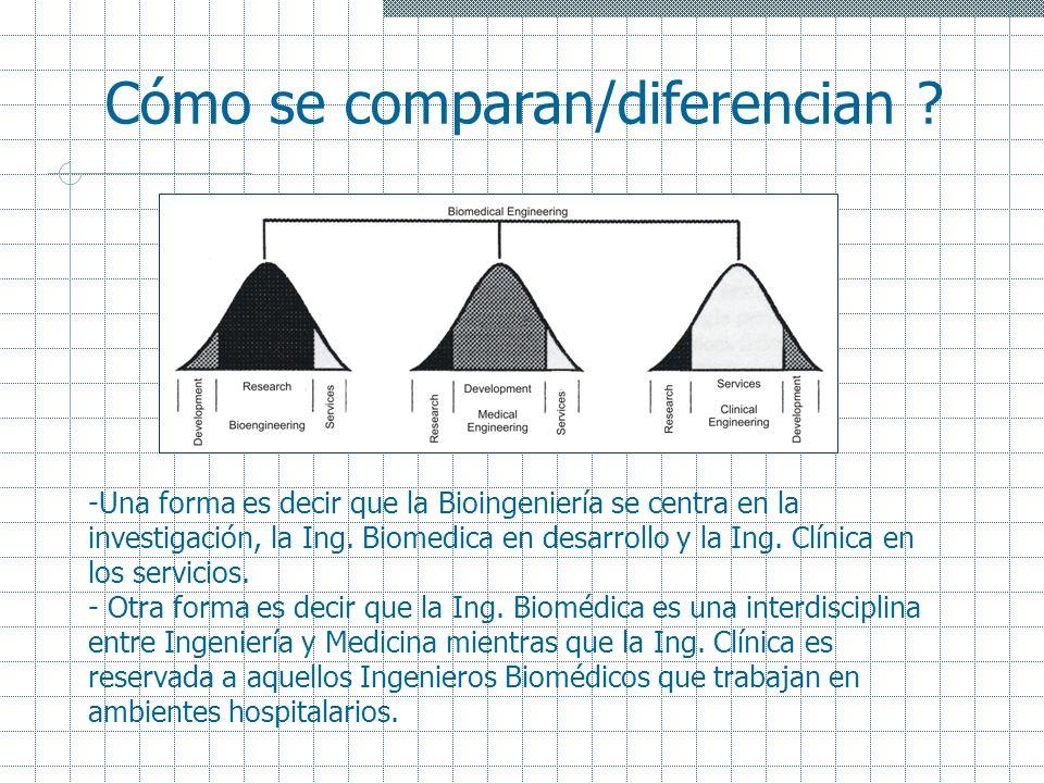 -Una forma es decir que la Bioingeniería se centra en la investigación, la Ing. Biomedica en desarrollo y la Ing. Clínica en los servicios. - Otra for