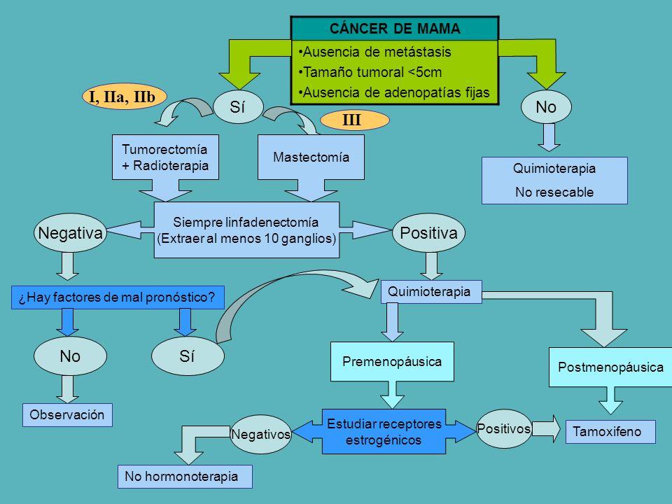 CÁNCER DE MAMA Ausencia de metástasis Tamaño tumoral <5cm Ausencia de adenopatías fijas Tumorectomía + Radioterapia SíNo Siempre linfadenectomía (Extr