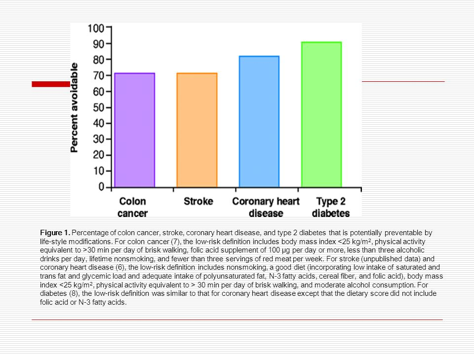 Figure 1. Percentage of colon cancer, stroke, coronary heart disease, and type 2 diabetes that is potentially preventable by life-style modifications.