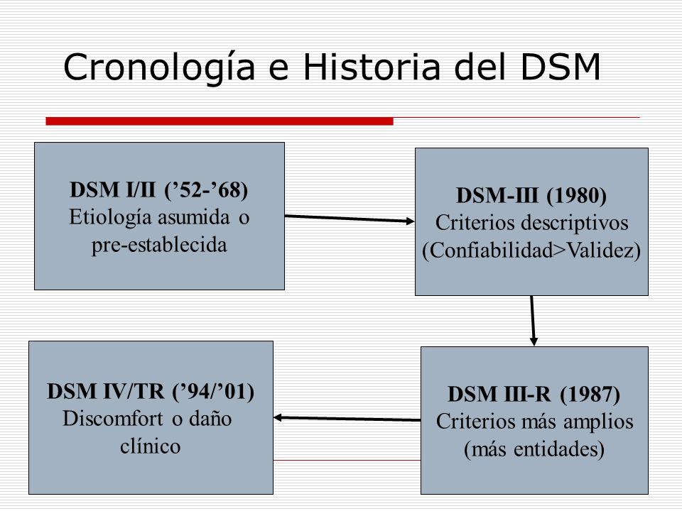 Cronología e Historia del DSM DSM I/II (52-68) Etiología asumida o pre-establecida DSM-III (1980) Criterios descriptivos (Confiabilidad>Validez) DSM I