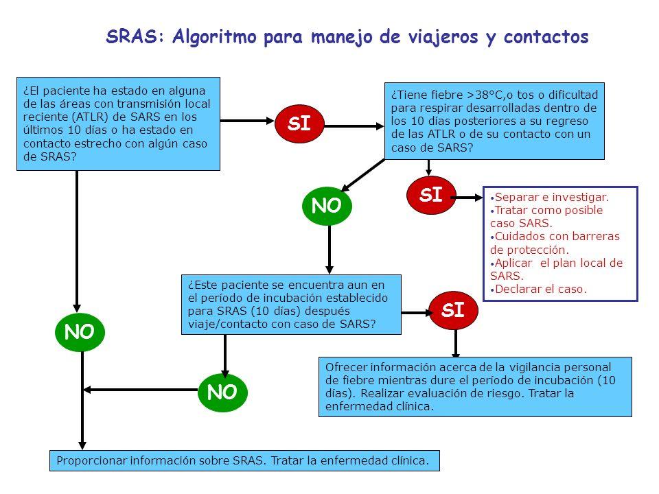 SRAS: Algoritmo para manejo de viajeros y contactos ¿El paciente ha estado en alguna de las áreas con transmisión local reciente (ATLR) de SARS en los últimos 10 días o ha estado en contacto estrecho con algún caso de SRAS.