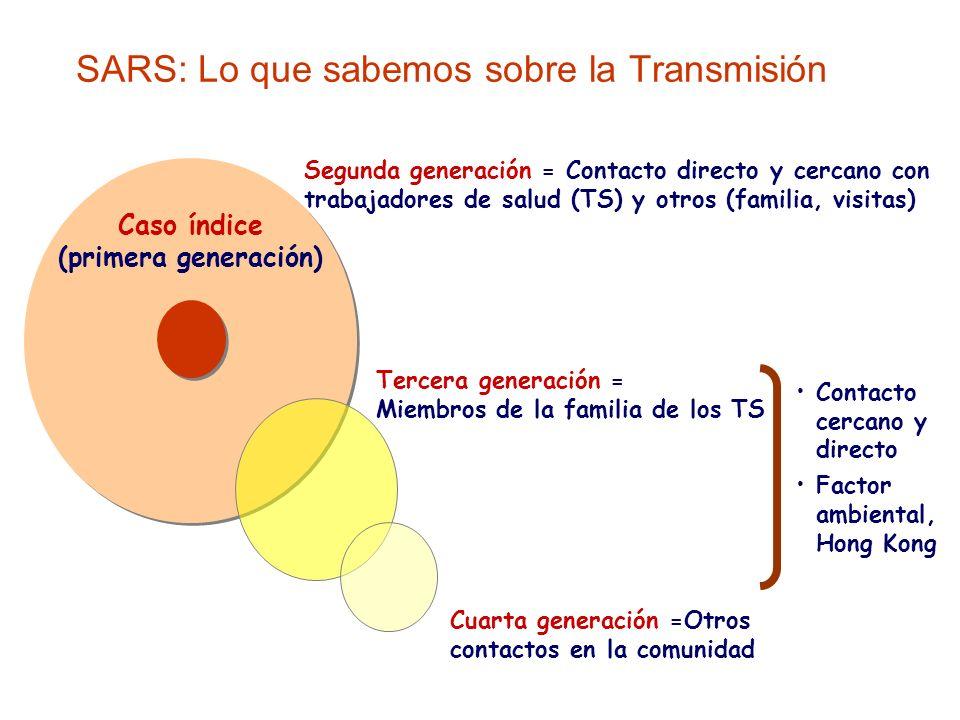 SARS: Lo que sabemos sobre la Transmisión Caso índice (primera generación) Segunda generación = Contacto directo y cercano con trabajadores de salud (