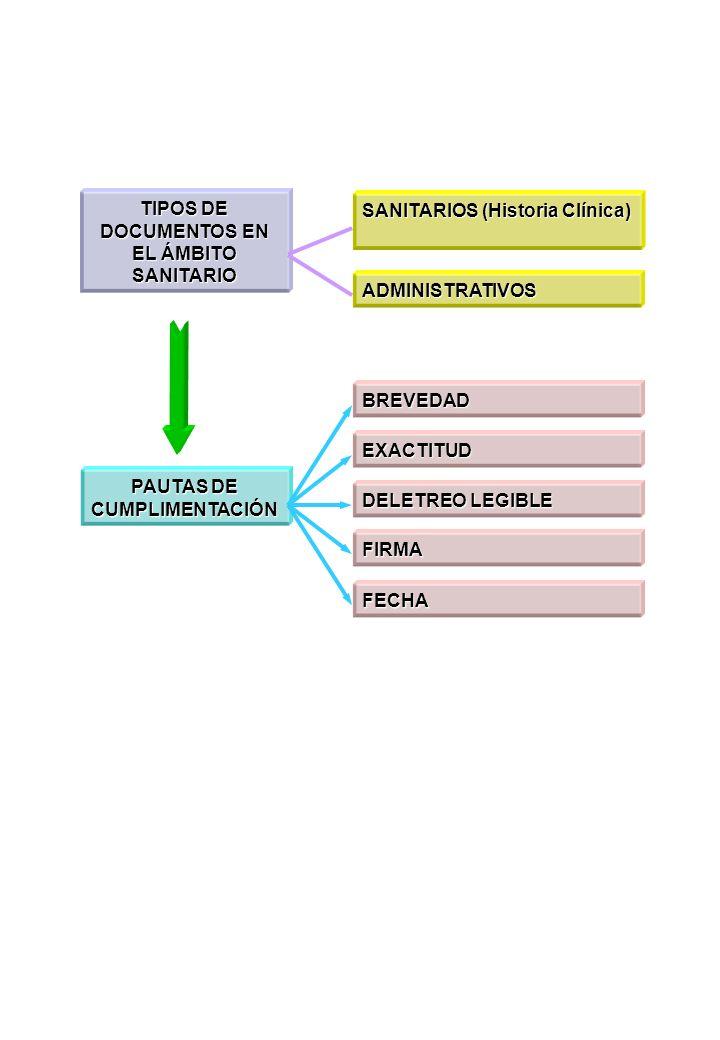 TIPOS DE DOCUMENTOS EN EL ÁMBITO SANITARIO SANITARIOS (Historia Clínica) ADMINISTRATIVOS PAUTAS DE CUMPLIMENTACIÓN BREVEDAD EXACTITUD DELETREO LEGIBLE