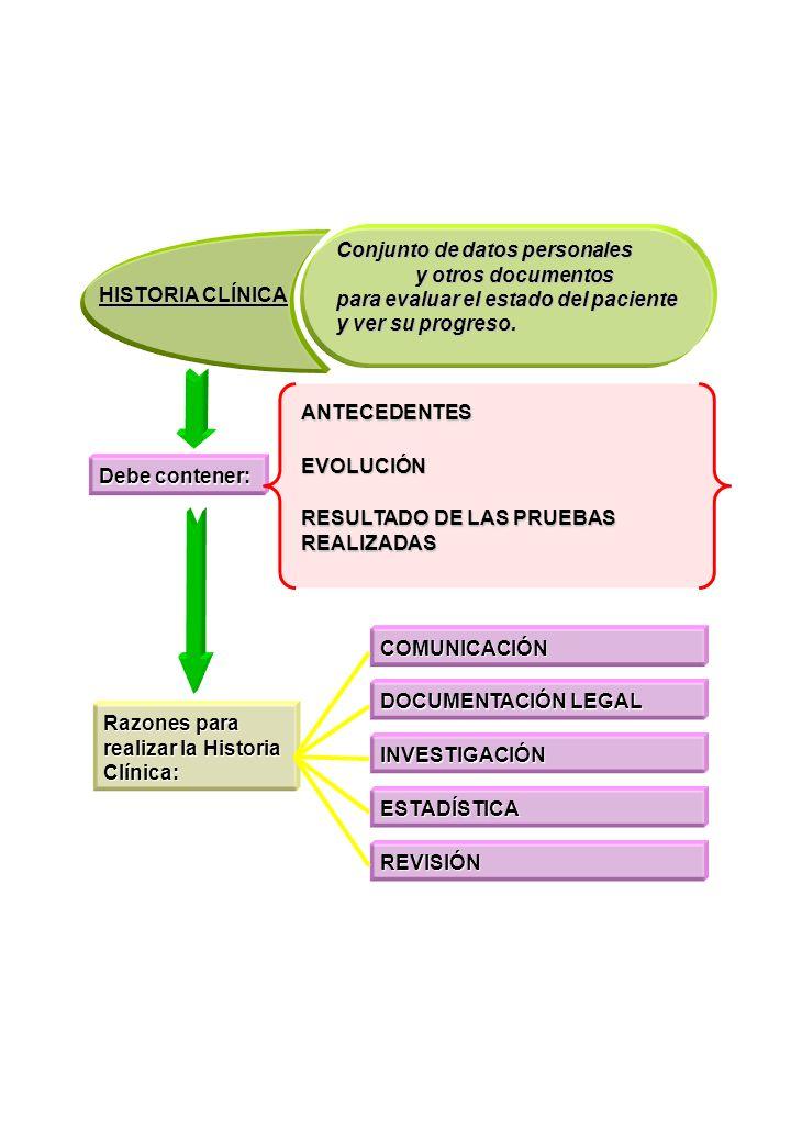 DOCUMENTOS QUE CONFORMAN LA HISTORIA CLÍNICA (I) DATOS PERSONALES NÚMERO DE LA SEGURIDAD SOCIAL NÚMERO DE HISTORIA CLÍNICA ASIGNADO FECHA DE LA SIGUIENTE CONSULTA DATOS DE LA HISTORIA DATOS PERSONALES ANTECEDENTES FAMILIARES ANTECEDENTES PERSONALES HÁBITOS DE INTERÉS SANITARIO ACTIVIDAD LABORAL NIVEL DE INSTRUCCIÓN HISTORIA DE LA ENFERMEDAD ACTUAL FICHA HOJA DE ANAMNESIS RESULTADO DEL RECONOCIMIENTO MÉDICO RESULTADO DE LAS PRUEBAS REALIZADAS EVOLUCIÓN DEL ESTADO DE SALUD DEL PACIENTE RELACIÓN DE FÁRMACOS PRESCRITOS HOJA DE EXPLORACIÓN HOJA DE EVOLUCIÓN HOJA DE TRATAMIENTO SOLICITUD DE ATENCIÓN SANITARIA AL PACIENTE POR OTROS PROFESIONALES HOJA DE DERIVACIÓN VALORACIÓN INICIAL DIAGNÓSTICO DE ENFERMERÍA PLAN DE CUIDADOS HOJA DE ADMINISTRACIÓN DE MEDICACIÓN HOJA DE CONSTANTES REGISTRO DE ENFERMERÍA