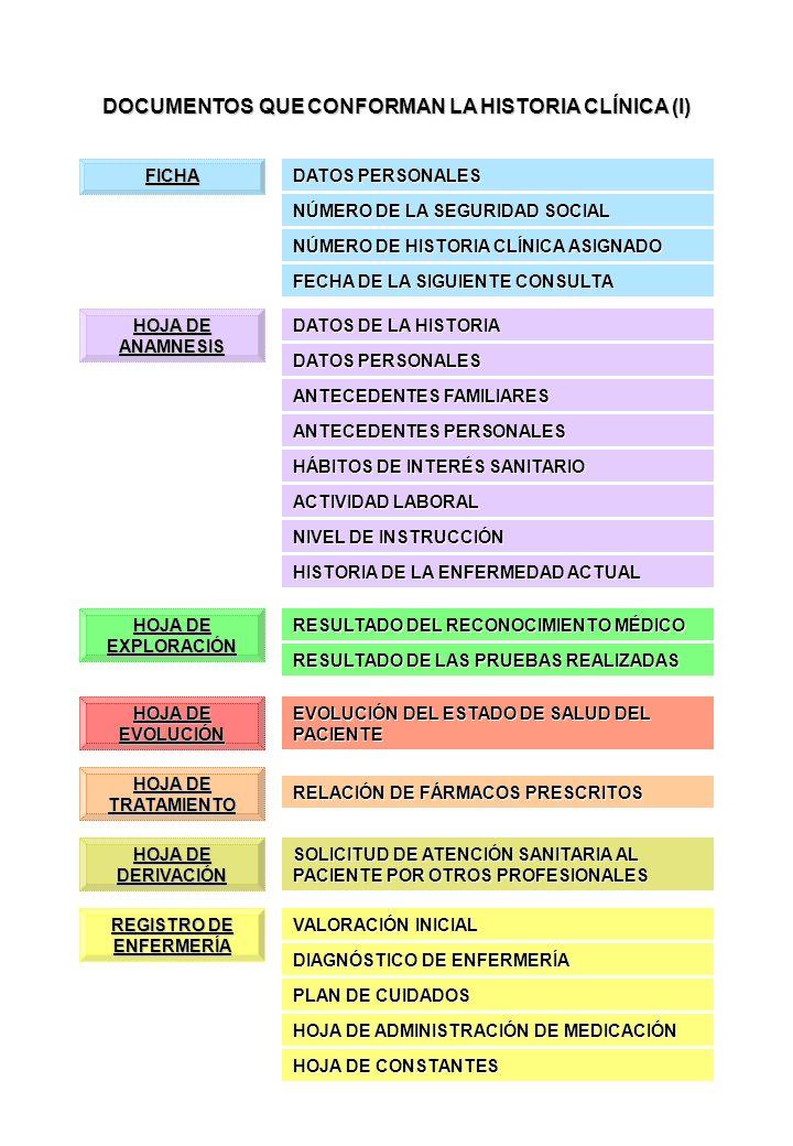 DOCUMENTOS QUE CONFORMAN LA HISTORIA CLÍNICA (y II) CIRUJANO: PROTOCOLO DE INTERVENCIÓN ANESTESISTA: PREMEDICACIÓNPREMEDICACIÓN ESTADO FÍSICO DEL PACIENTEESTADO FÍSICO DEL PACIENTE TIPO DE ANESTESIA Y FORMA DE ADMINISTRACIÓNTIPO DE ANESTESIA Y FORMA DE ADMINISTRACIÓN CONTROL DE CONSTANTES Y EVOLUCIÓN DEL PACIENTE DURANTE LA INTERVENCIÓNCONTROL DE CONSTANTES Y EVOLUCIÓN DEL PACIENTE DURANTE LA INTERVENCIÓN DATOS PERSONALES DEL PACIENTE FECHA DE INGRESO Y RESUMEN DE HISTORIA DIAGNÓSTICO EVOLUCIÓN DEL ESTADO DE SALUD HOJA DE INTERVENCIÓN QUIRÚRGICA INFORME CLÍNICO DE ALTA TRATAMIENTO APLICADO Y TRATAMIENTO A APLICAR TRAS EL ALTA RESULTADO DE LAS PRUEBAS REALIZADAS PLAN DE CUIDADOS NECESARIOS RESULTADO DE LAS PRUEBAS REALIZADAS INCIDENCIAS ACAECIDAS CERTIFICADO DE DEFUNCIÓN FECHA DEL ALTA Y MOTIVO SE CUMPLIMENTA TRAS UN FALLECIMIENTO FECHA Y MOTIVO DE LA CONSULTA CONSTANTES VITALES Y ALERGIAS DIAGNÓSTICO INFORME DE URGENCIAS PRUEBAS A REALIZAR Y SUS RESULTADOS TRATAMIENTO DESTINO DEL PACIENTE