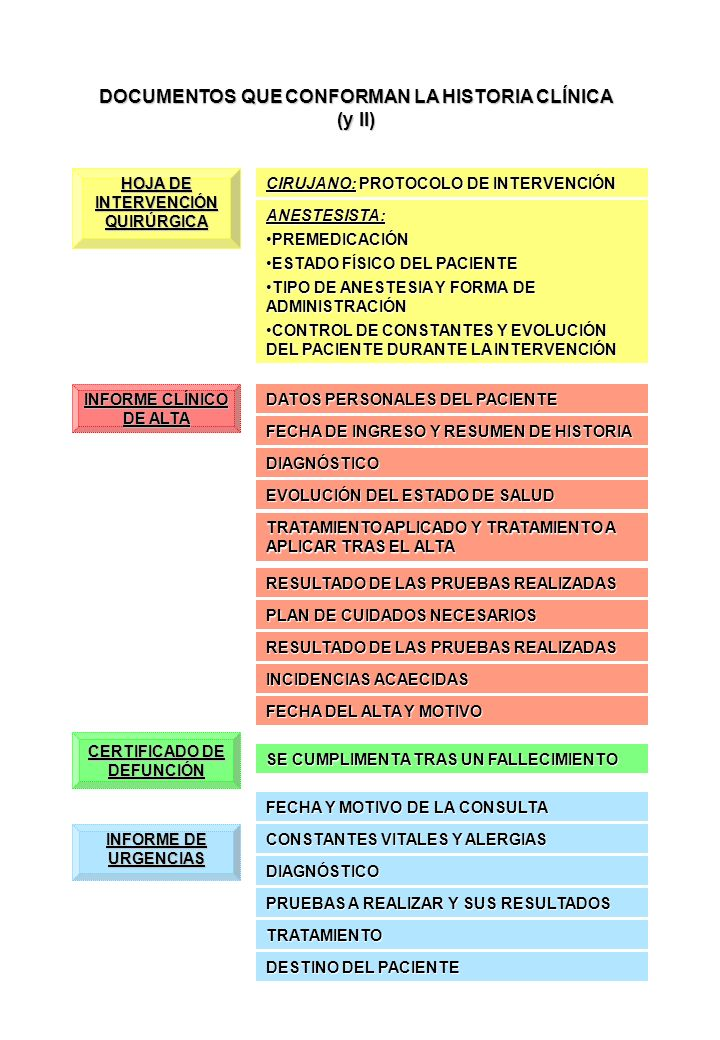 DOCUMENTOS QUE CONFORMAN LA HISTORIA CLÍNICA (y II) CIRUJANO: PROTOCOLO DE INTERVENCIÓN ANESTESISTA: PREMEDICACIÓNPREMEDICACIÓN ESTADO FÍSICO DEL PACI