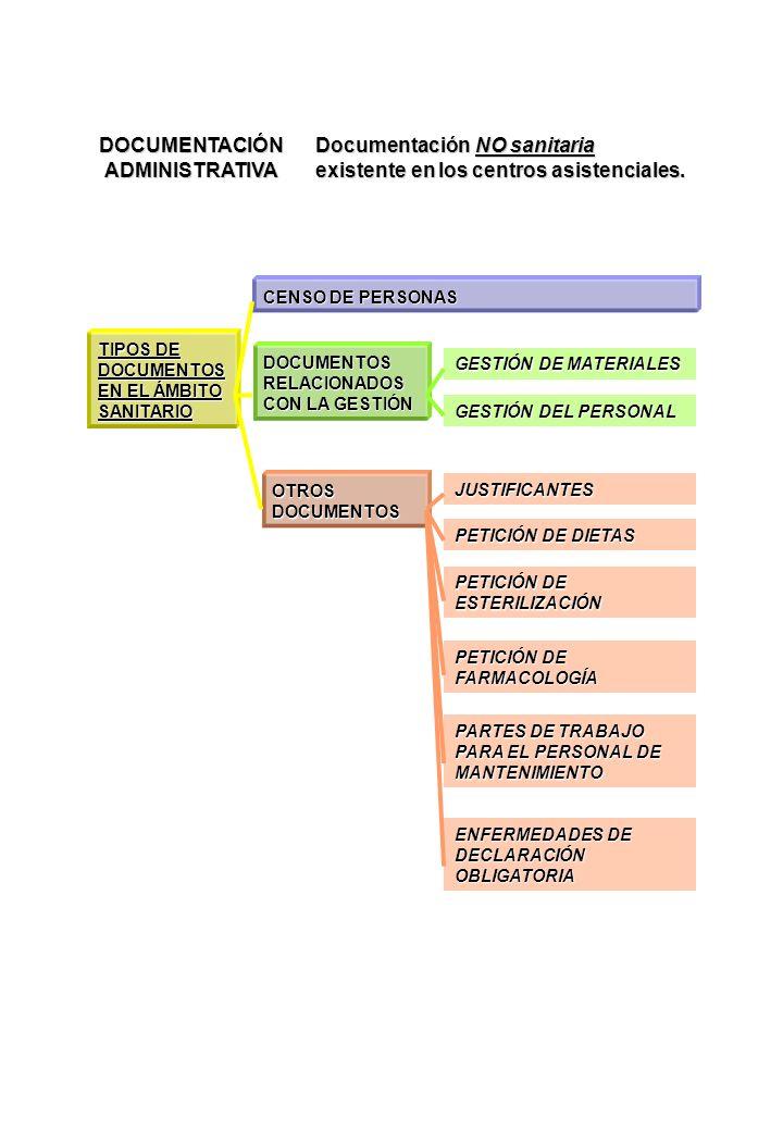 DOCUMENTACIÓN ADMINISTRATIVA Documentación NO sanitaria existente en los centros asistenciales. TIPOS DE DOCUMENTOS EN EL ÁMBITO SANITARIO CENSO DE PE