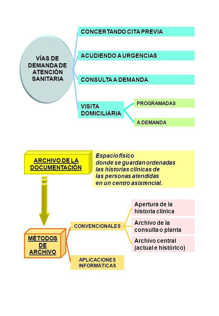 VÍAS DE DEMANDA DE ATENCIÓN SANITARIA CONCERTANDO CITA PREVIA ACUDIENDO A URGENCIAS CONSULTA A DEMANDA VISITA DOMICILIARIA PROGRAMADAS A DEMANDA ARCHI