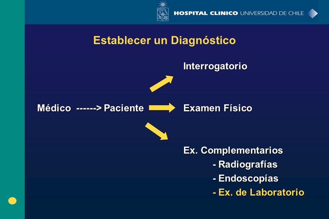 Interrogatorio Médico ------> PacienteExamen Físico Ex. Complementarios - Radiografías - Endoscopías - Ex. de Laboratorio Establecer un Diagnóstico