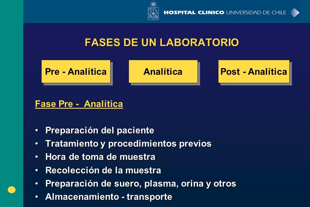 FASES DE UN LABORATORIO Fase Pre - Analítica Preparación del pacientePreparación del paciente Tratamiento y procedimientos previosTratamiento y proced