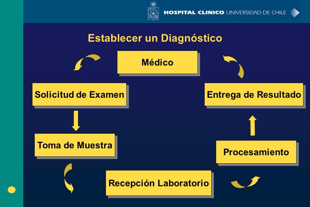 Establecer un Diagnóstico Médico Solicitud de Examen Toma de Muestra Entrega de Resultado Procesamiento Recepción Laboratorio