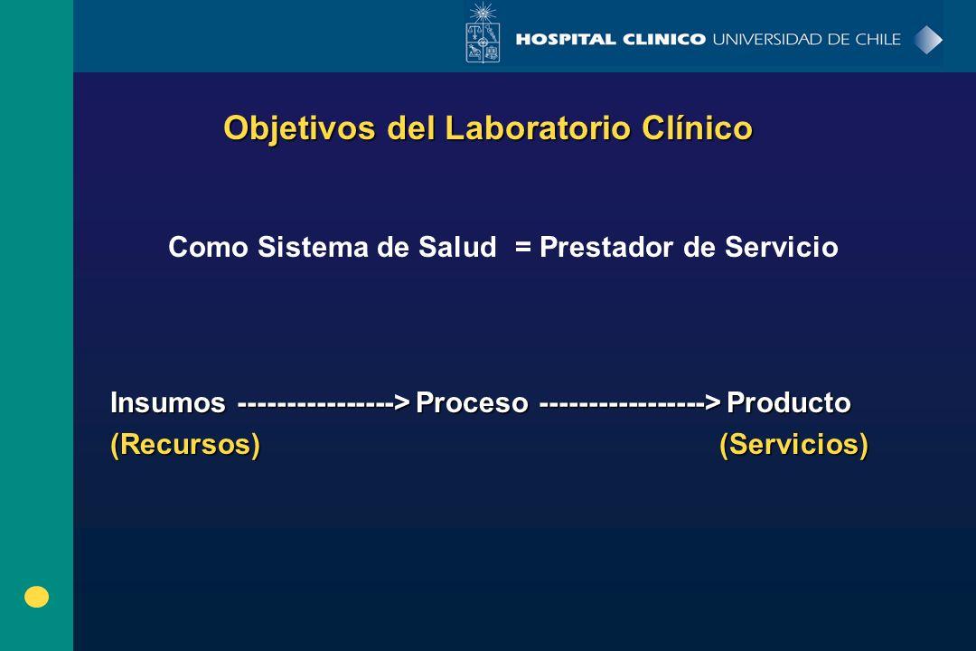 Objetivos del Laboratorio Clínico Insumos ----------------> Proceso -----------------> Producto (Recursos) (Servicios) Como Sistema de Salud= Prestado