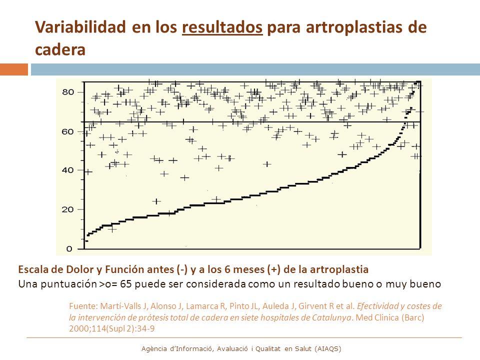 Variabilidad en los resultados para artroplastias de cadera Fuente: Martí-Valls J, Alonso J, Lamarca R, Pinto JL, Auleda J, Girvent R et al. Efectivid