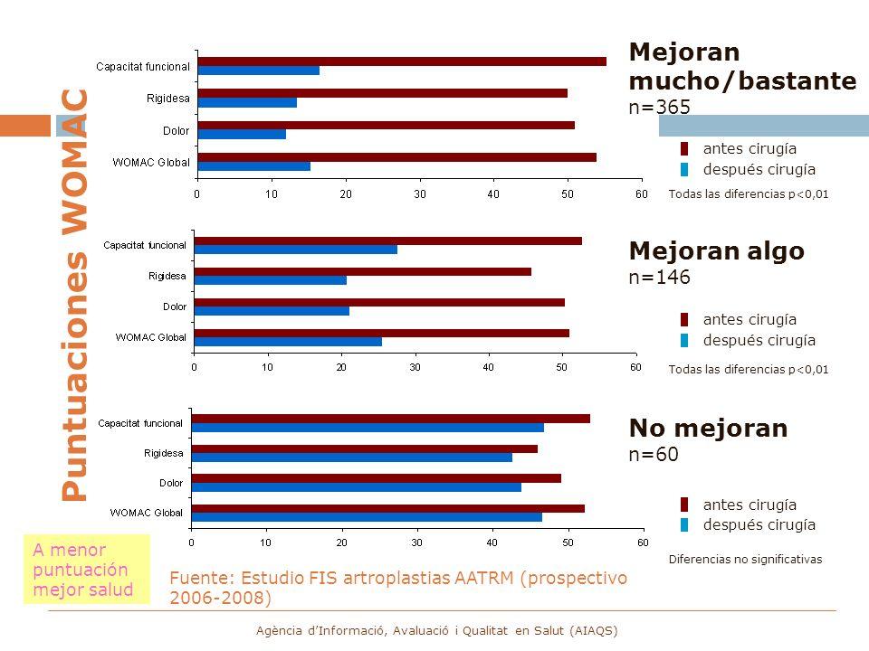 Puntuaciones WOMAC A menor puntuación mejor salud Mejoran mucho/bastante n=365 Mejoran algo n=146 No mejoran n=60 antes cirugía después cirugía antes