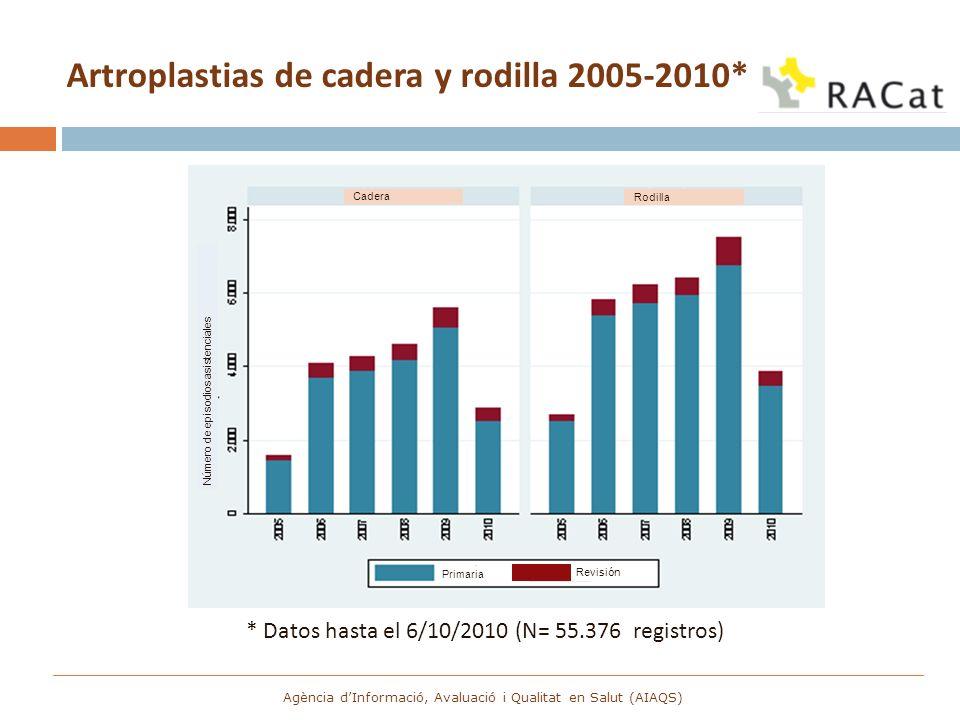 Artroplastias de cadera y rodilla 2005-2010* * Datos hasta el 6/10/2010 (N= 55.376 registros) Agència dInformació, Avaluació i Qualitat en Salut (AIAQ